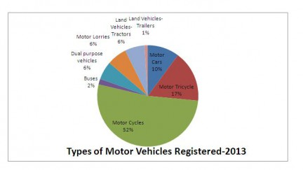 Breakdown of Motor vehicles in Sri Lanka: 2013