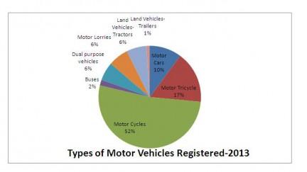 Breakdown of Motor vehicles in Sri Lanka: 2013